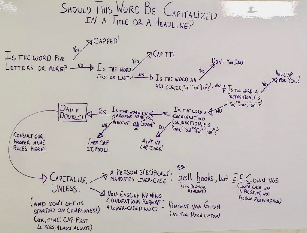 Illustration: Whiteboard that oulines headline capitalization rules of The Millions and Publishers Weekly